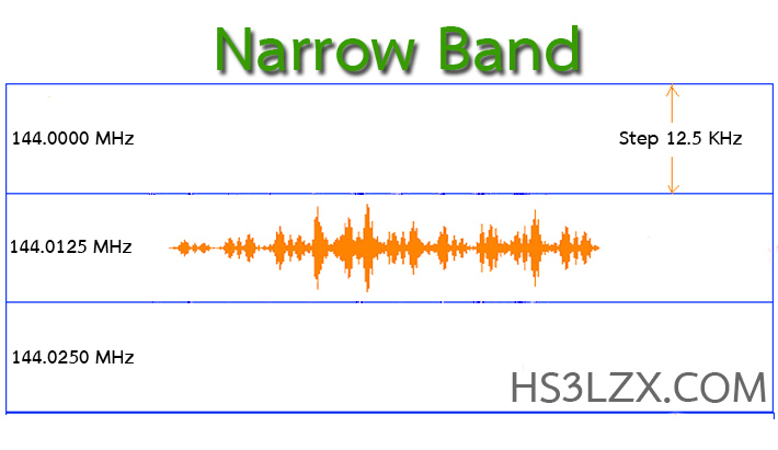 Narrow Band